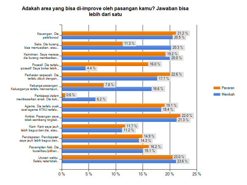 laporan survey kepuasan pasangan 2014 the laughing phoenix