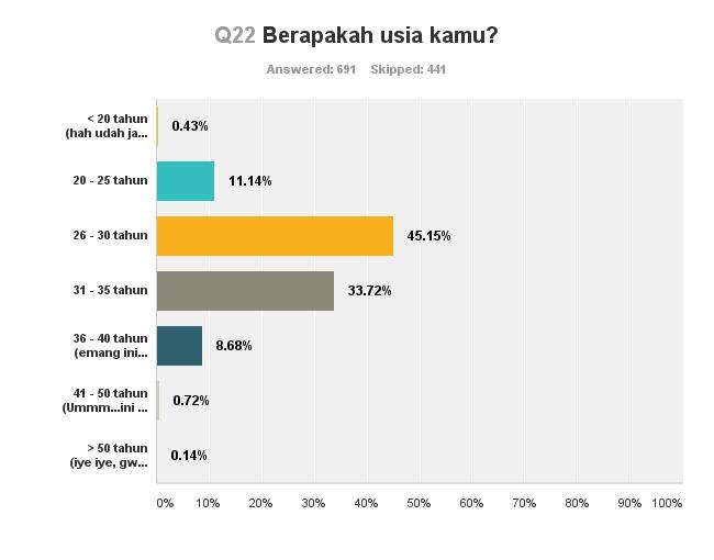 Chart_Q22_140712
