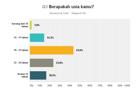 Chart_Q3_151021